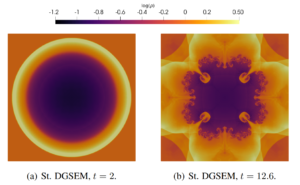 Evolution of the density for a Sedov blast simulation with periodic boundaries
